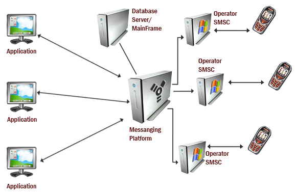 sms gateway connectivity diagrams